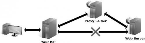 ProxyServer.com'