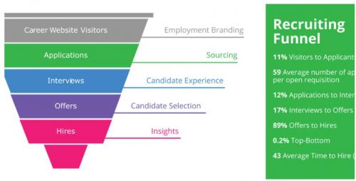 Career Site investor'