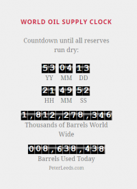 World Oil Supply Countdown Clock