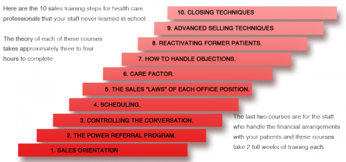 Sales Training Program Steps'