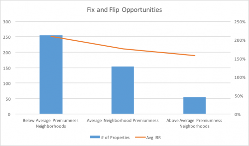 Fix and Flip Opportunities'