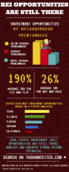 Real Estate Investment Infographic'