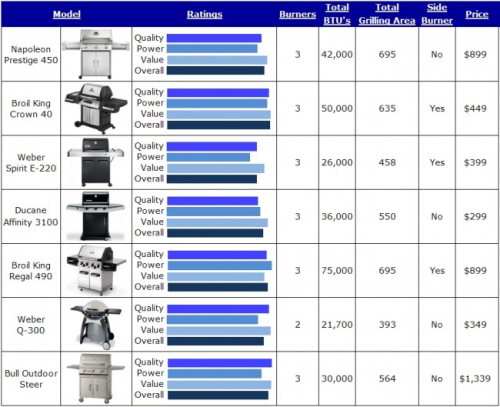 Top Gas Grills'