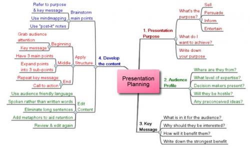 planning a presentation'