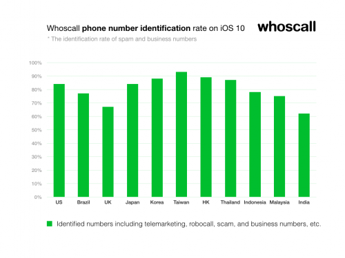Whoscall phone number identification on iOS 10'