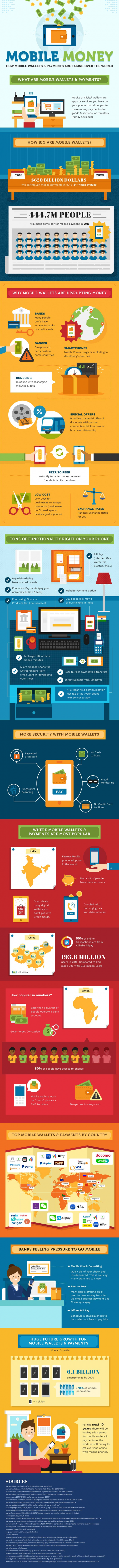 Mobile Wallet & Payments Infographic'