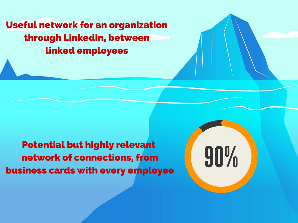 Business Cards are 5-10x LinkedIn Connections