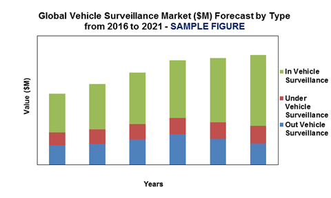Global Vehicle Surveillance Market Forecast ($M) by Type'