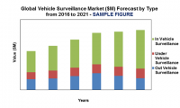 Global Vehicle Surveillance Market Forecast ($M) by Type