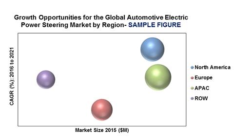 Global Automotive Electric Power Steering Market by Region'