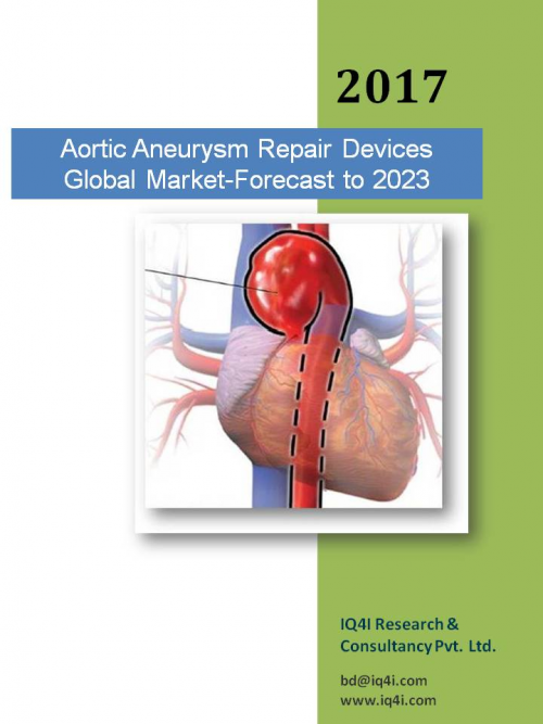 Aortic Aneurysm Repair Devices Global Market estimated to be'