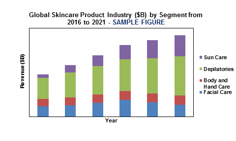 Global Skincare Product Industry by Segment from 2016- 2021'