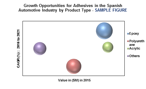 Adhesives in the Spanish automotive industry'
