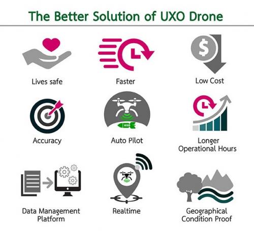 UXO Drone'