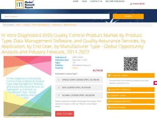 In Vitro Diagnostics (IVD) Quality Control Product Market'