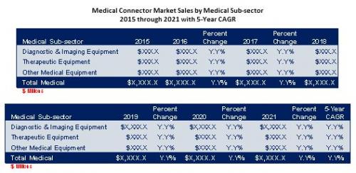 Medical Connectors Sales'
