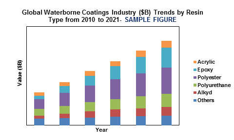 Global Waterborne Coatings Market'
