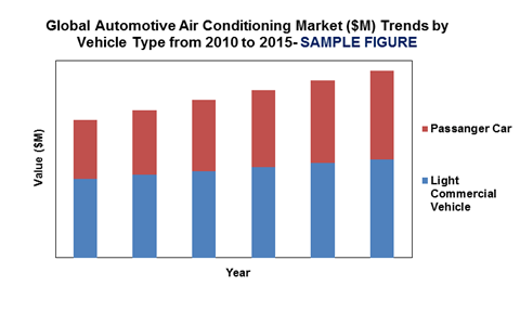 global automotive air conditioning market'