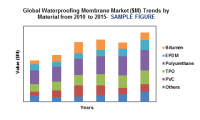 Global Waterproofing Membrane Market