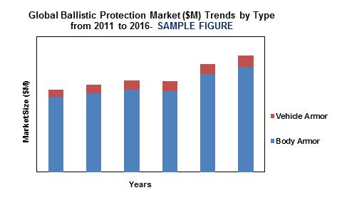 Global Ballistic Protection Market'