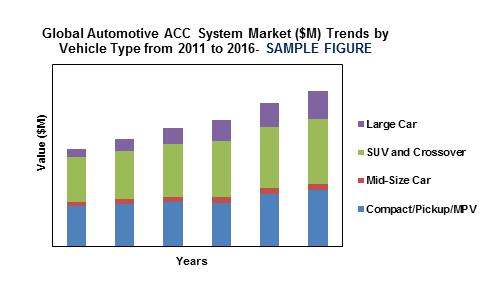 Global Automotive ACC System Market'