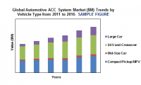Global Automotive ACC System Market