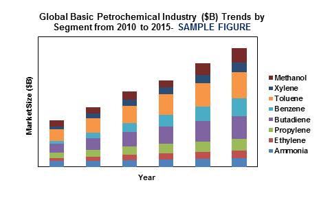 Global Basic Petrochemical Market'