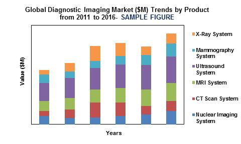 diagnostic imaging market'
