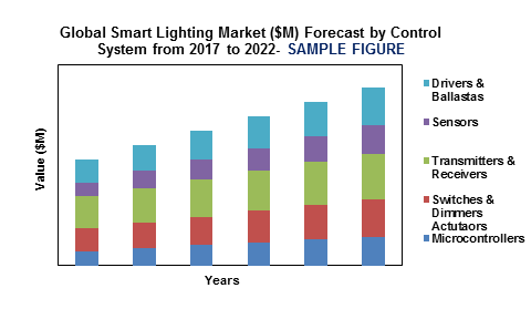 global smart lighting market'