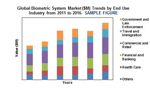 Global Biometric System Market'