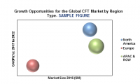 Global Continuous Fiber Thermoplastics Market