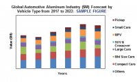 global aluminum automotive industry