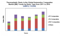 automotive thermoplastic resin composites market