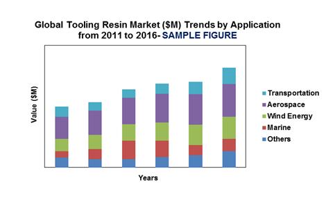 global nosql market to grow at