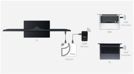 """Boole Inc. launches """"Wireless HDMI Transmitter and'"""
