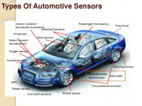 Automotive Sensors Market - Global Opportunity Analysis an
