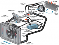 Automotive HVAC System Market