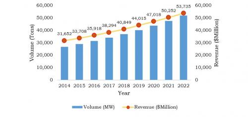Energy Storage Systems Market'