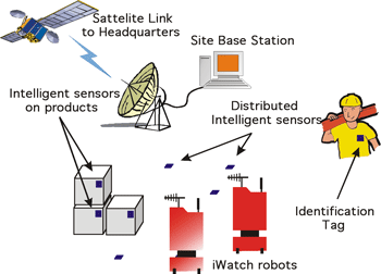 Smart Sensors Market'