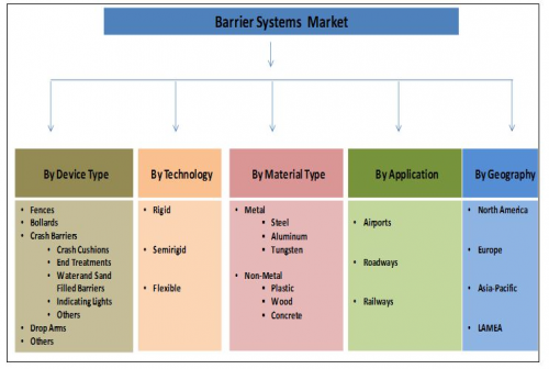 Barrier Systems Market Expected to Reach $20,803 Million'