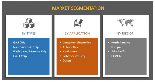 Machine Learning Chip Market'