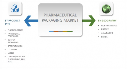 Pharmaceutical Packaging Market'