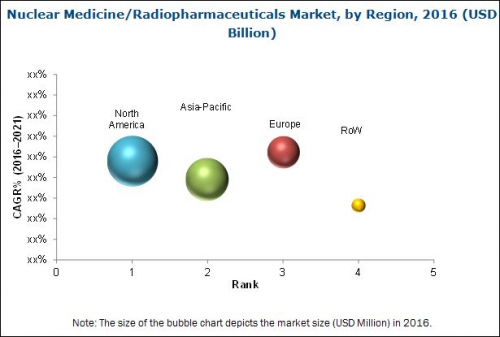 Nuclear Medicine or Radiopharmaceuticals Market'