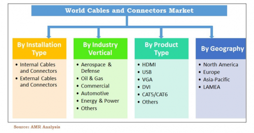 Cables and Connectors Market'