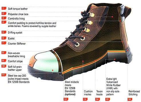 Industrial Protective Footwear Market'
