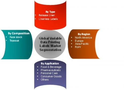 Variable Data Printing Labels Market'