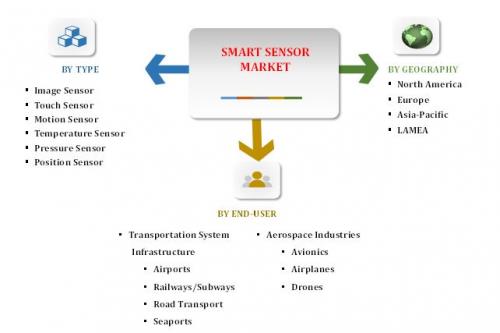 Smart Sensor Market- Transportation System'