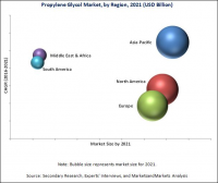 Propylene Glycol Market worth 4.60 Billion USD by 2021