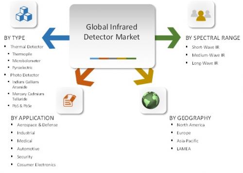 Infrared Detector Market'