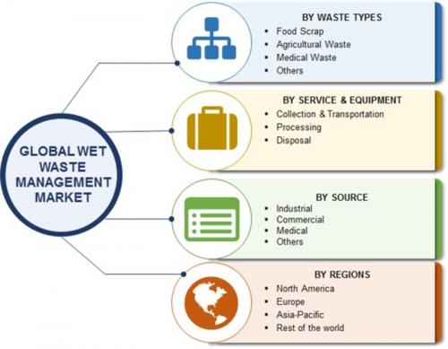 Wet Waste Management Market'